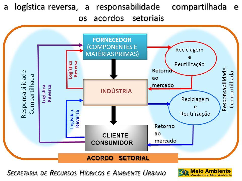 S ECRETARIA DE R ECURSOS H ÍDRICOS E A MBIENTE U RBANO a logística reversa, a responsabilidade compartilhada e os acordos setoriais FORNECEDOR (COMPON