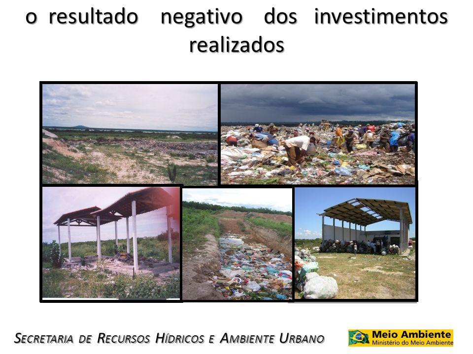 S ECRETARIA DE R ECURSOS H ÍDRICOS E A MBIENTE U RBANO o resultado negativo dos investimentos realizados