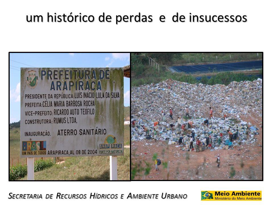 S ECRETARIA DE R ECURSOS H ÍDRICOS E A MBIENTE U RBANO um histórico de perdas e de insucessos