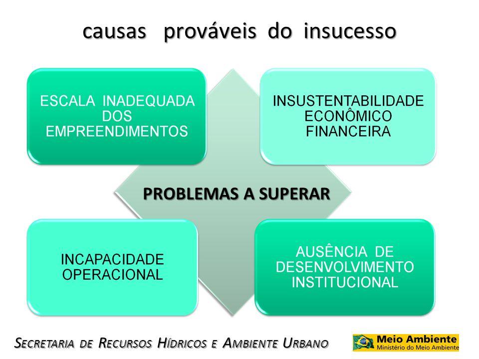 S ECRETARIA DE R ECURSOS H ÍDRICOS E A MBIENTE U RBANO causas prováveis do insucesso PROBLEMAS A SUPERAR