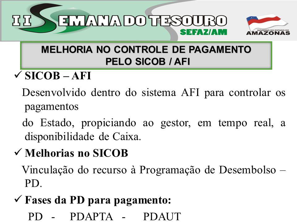 SICOB – AFI Desenvolvido dentro do sistema AFI para controlar os pagamentos do Estado, propiciando ao gestor, em tempo real, a disponibilidade de Caix