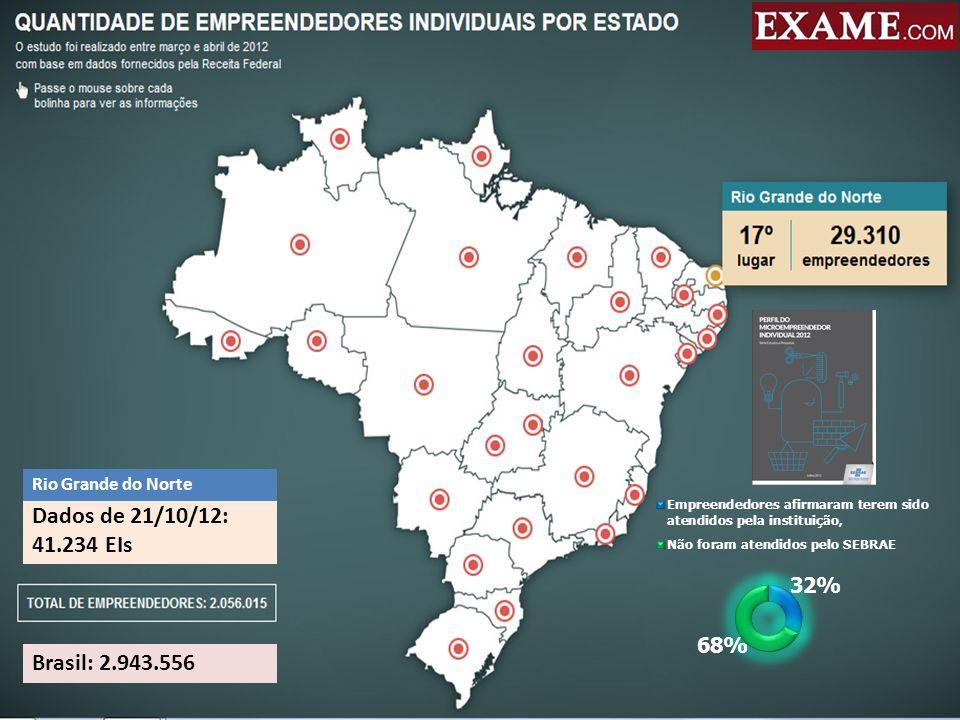 Empreendedores Individuais no RN 2010 11.174 2011 16.700 2012 13.360 Atualmente os EIs no RN representam mais de 50% das empresas vinculadas ao Simples.