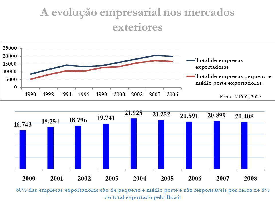 A evolução empresarial nos mercados exteriores 80% das empresas exportadoras são de pequeno e médio porte e são responsáveis por cerca de 8% do total