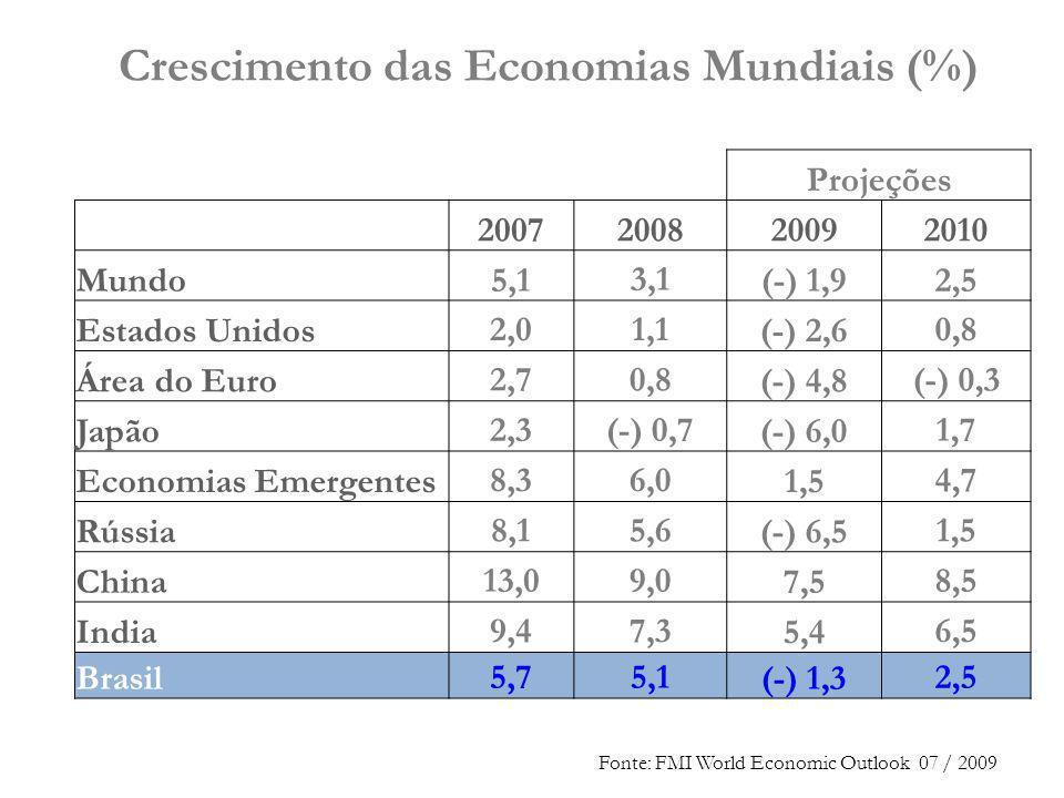 Crescimento das Economias Mundiais (%) Projeções 2007200820092010 Mundo5,13,1(-) 1,92,5 Estados Unidos2,01,1(-) 2,60,8 Área do Euro2,70,8(-) 4,8(-) 0,