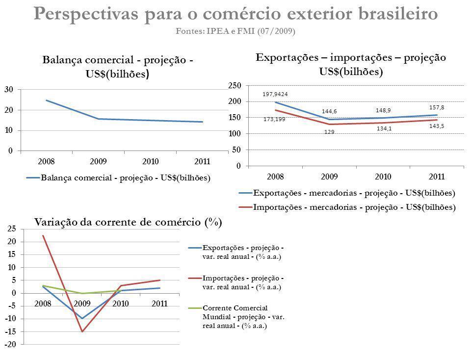 Perspectivas para o comércio exterior brasileiro Fontes: IPEA e FMI (07/2009) Exportações – importações – projeção US$(bilhões) Variação da corrente d