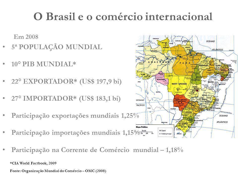 5ª POPULAÇÃO MUNDIAL 10° PIB MUNDIAL* 22° EXPORTADOR* (US$ 197,9 bi) 27° IMPORTADOR* (US$ 183,1 bi) Participação exportações mundiais 1,25% Participaç