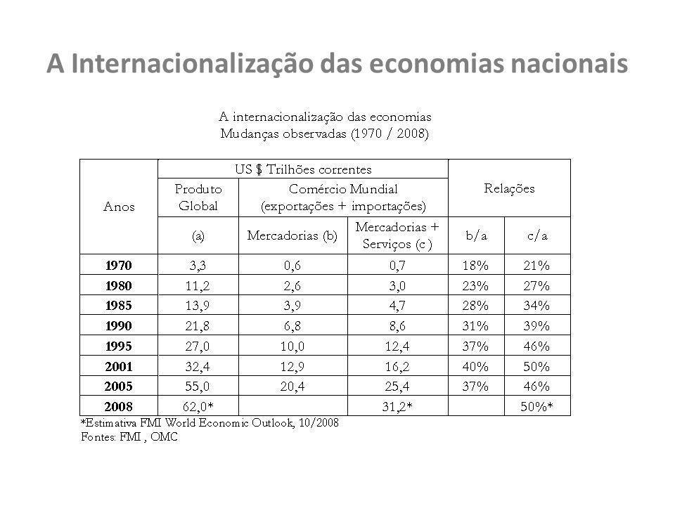 Os Dados do Comércio Exterior Brasileiro - 2007/2008 Exportação por valor agregado mi. US$
