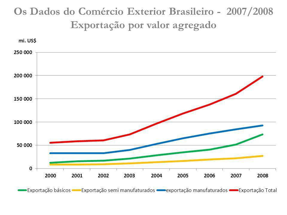 Os Dados do Comércio Exterior Brasileiro - 2007/2008 PRODUTOS2007 (bi.