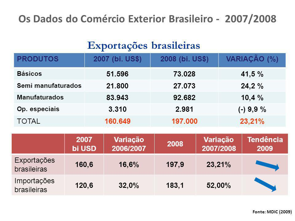 Os Dados do Comércio Exterior Brasileiro - 2007/2008 PRODUTOS2007 (bi. US$)2008 (bi. US$)VARIAÇÃO (%) Básicos 51.59673.02841,5 % Semi manufaturados 21