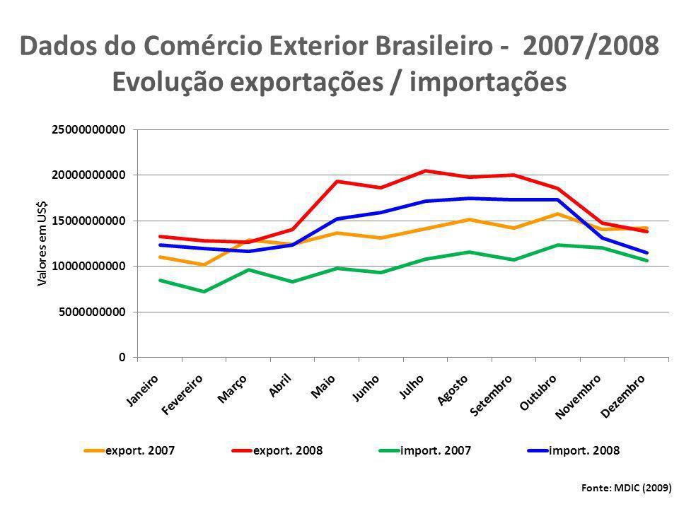 Crescimento das Economias Mundiais (%) Projeções 2007200820092010 Mundo5,13,1(-) 1,92,5 Estados Unidos2,01,1(-) 2,60,8 Área do Euro2,70,8(-) 4,8(-) 0,3 Japão2,3(-) 0,7(-) 6,01,7 Economias Emergentes8,36,01,54,7 Rússia8,15,6(-) 6,51,5 China13,09,07,58,5 India9,47,35,46,5 Brasil5,75,1(-) 1,32,5 Fonte: FMI World Economic Outlook 07 / 2009