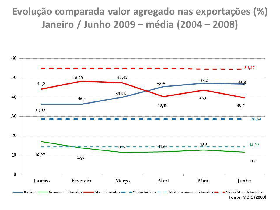 Perspectivas para o comércio exterior brasileiro Fontes: IPEA e FMI (07/2009) Exportações – importações – projeção US$(bilhões) Variação da corrente de comércio (%)
