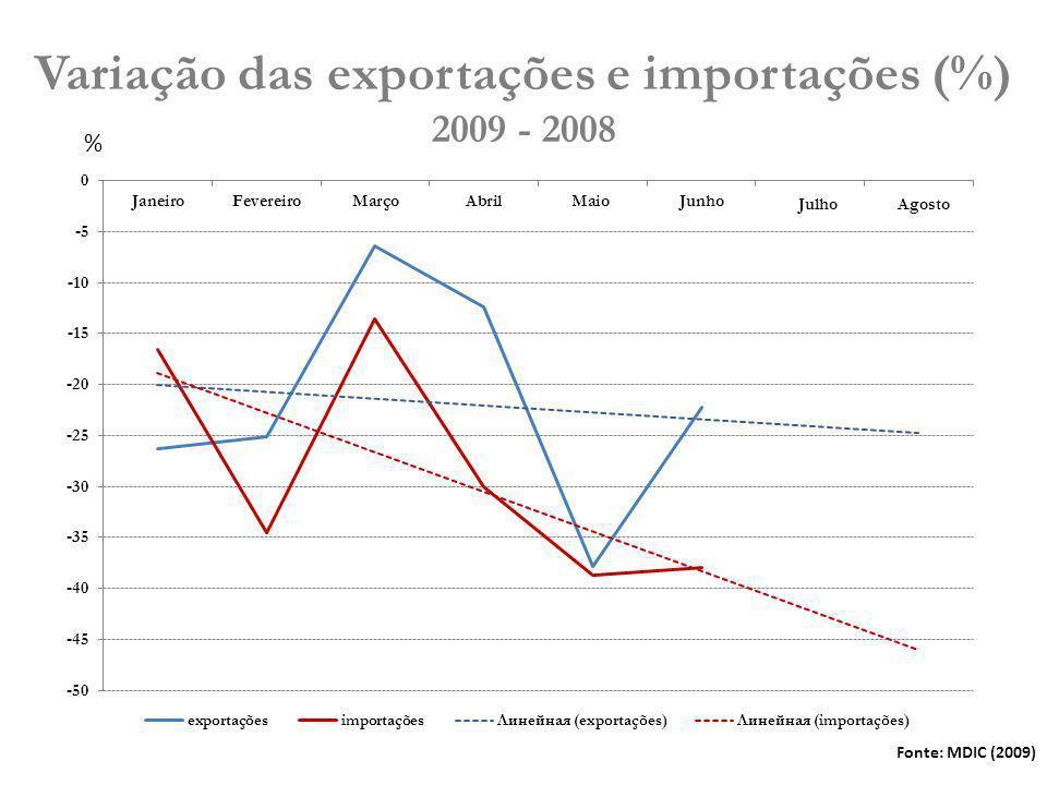 A evolução empresarial nos mercados exteriores 80% das empresas exportadoras são de pequeno e médio porte e são responsáveis por cerca de 8% do total exportado pelo Brasil Fonte: MDIC, 2009