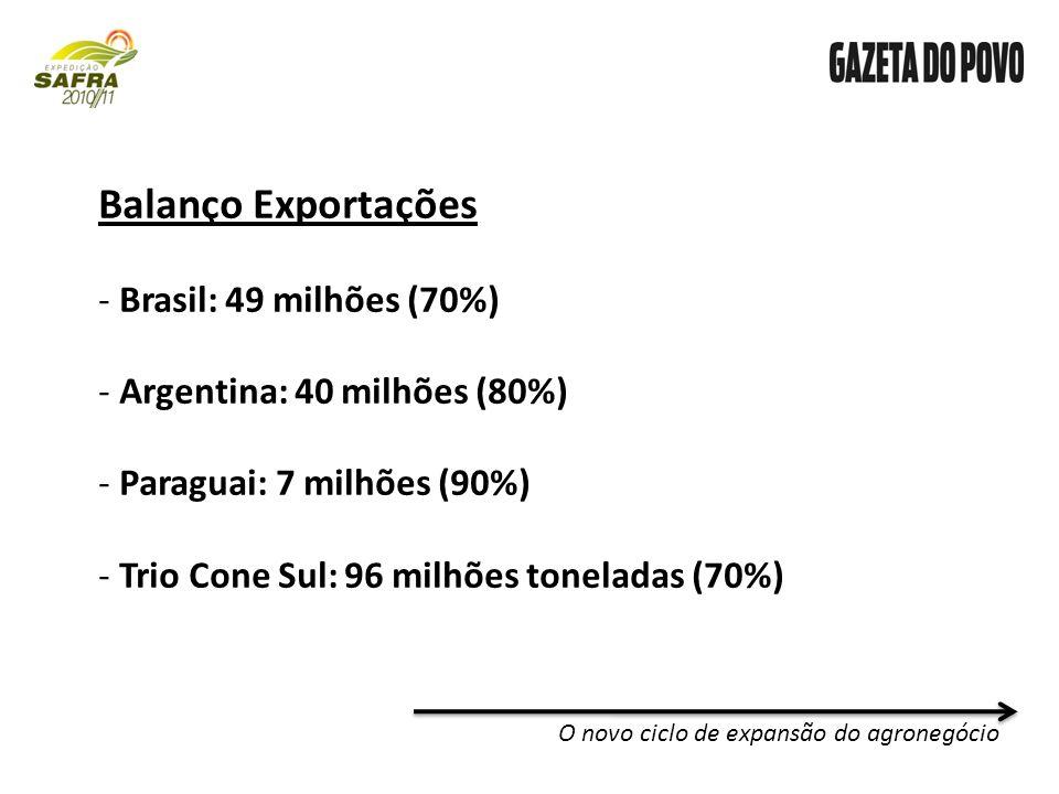 Balanço Exportações - Brasil: 49 milhões (70%) - Argentina: 40 milhões (80%) - Paraguai: 7 milhões (90%) - Trio Cone Sul: 96 milhões toneladas (70%)