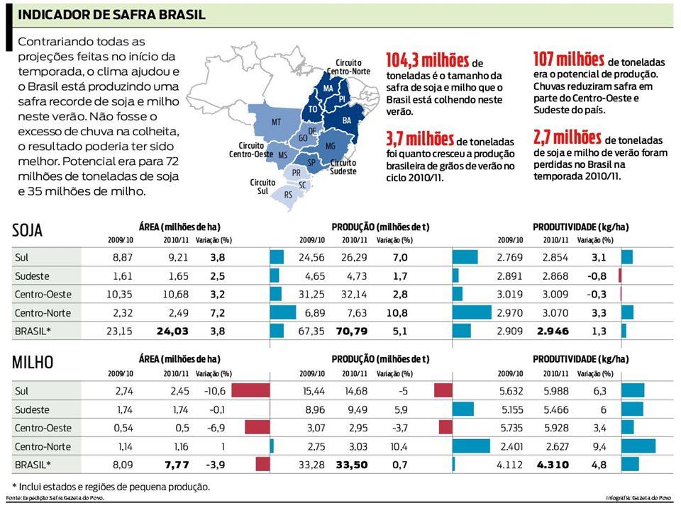 MT 09/1010/11% SOJA55% 66%21,6 BRASIL 09/1010/11% SOJA 70% 84,5%20,7 MILHO 50%76,3% 52,6 PARANÁ