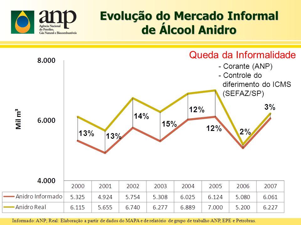 Evolução do Mercado Informal de Álcool Hidratado Informado: ANP; Real: Elaboração a partir de dados do MAPA e de relatório de grupo de trabalho ANP, EPE e Petrobras.