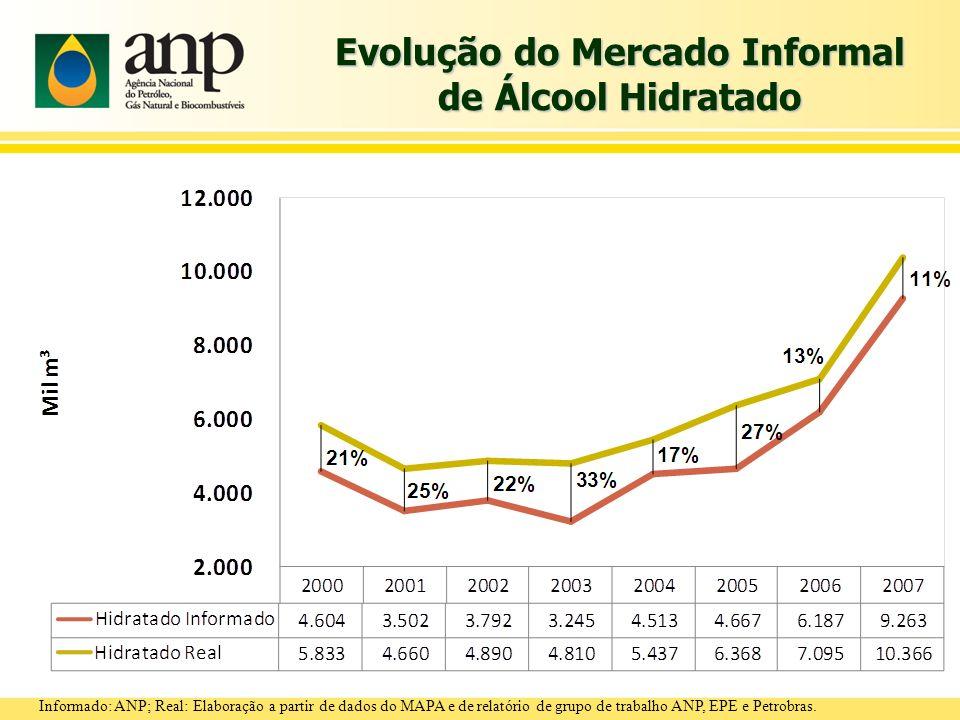 Evolução do Mercado Informal de Álcool Hidratado Informado: ANP; Real: Elaboração a partir de dados do MAPA e de relatório de grupo de trabalho ANP, E