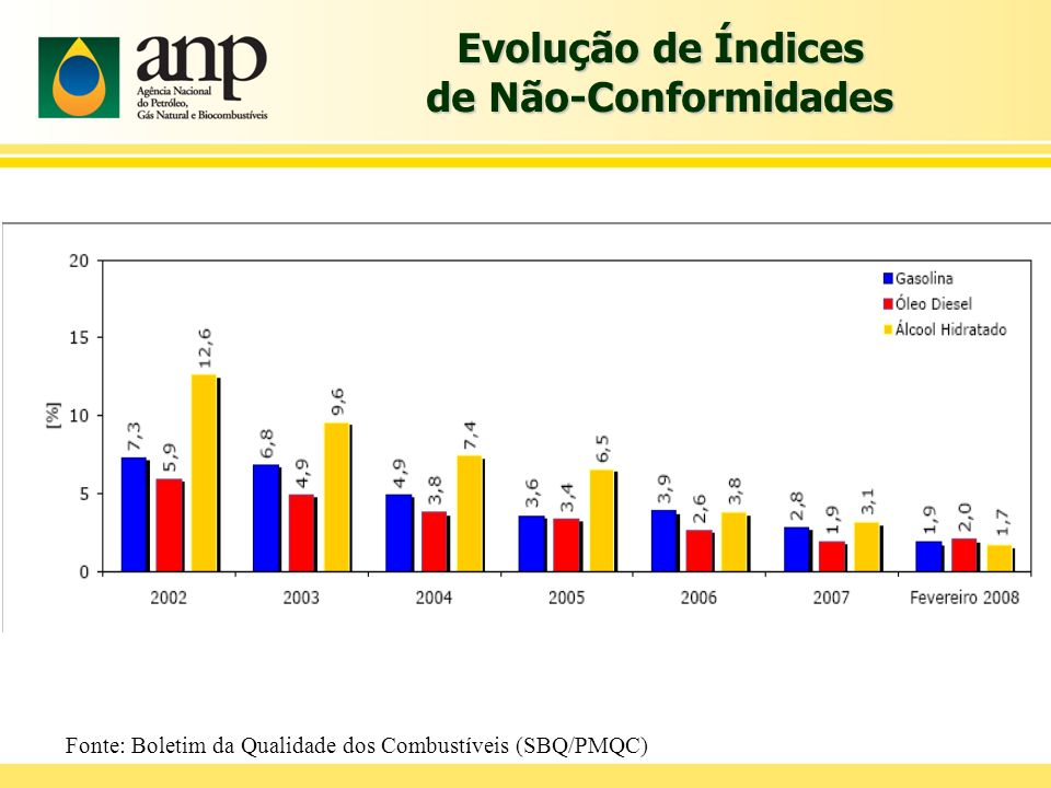 Evolução de Índices de Não-Conformidades Fonte: Boletim da Qualidade dos Combustíveis (SBQ/PMQC)