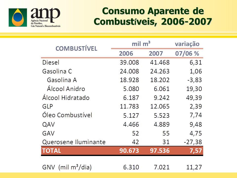 Mercado de Álcool Hidratado 49,39% Consumo de álcool hidratado 29,3% Veículos Flex fuel 42,6% Veículos Gasolina 27,3% Total 29,3% Fonte: Anfavea Fonte: ANP