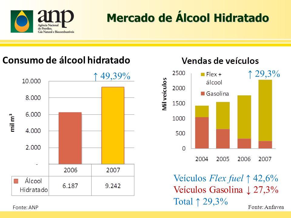 Mercado de Álcool Hidratado 49,39% Consumo de álcool hidratado 29,3% Veículos Flex fuel 42,6% Veículos Gasolina 27,3% Total 29,3% Fonte: Anfavea Fonte