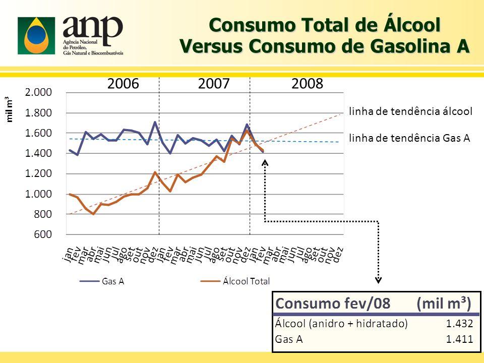 Consumo Total de Álcool Versus Consumo de Gasolina A 200620072008 linha de tendência álcool linha de tendência Gas A