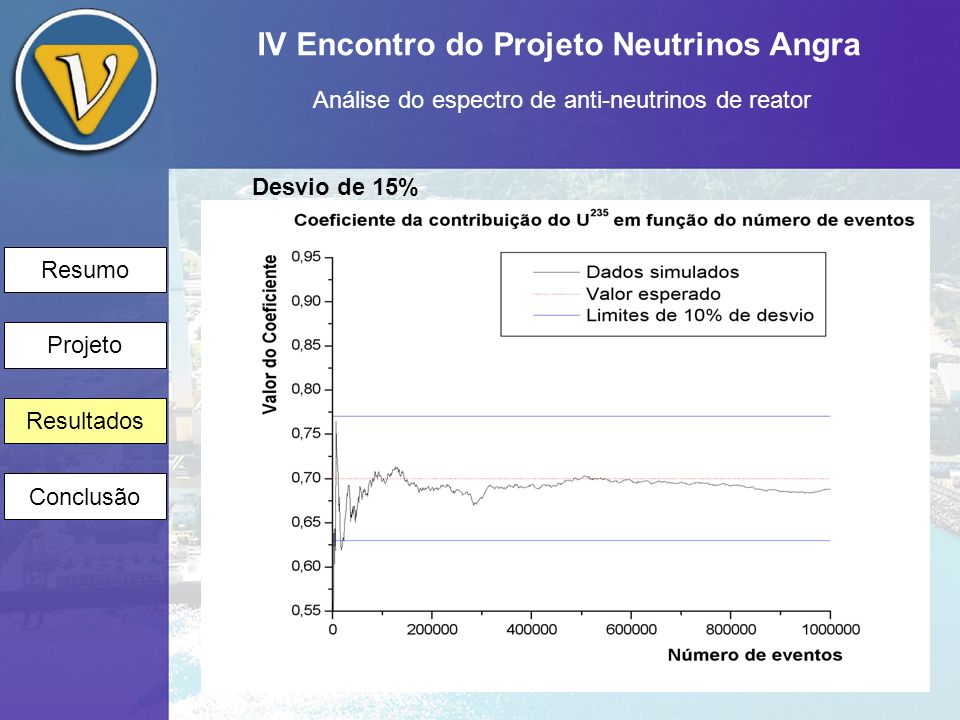 IV Encontro do Projeto Neutrinos Angra Análise do espectro de anti-neutrinos de reator Resumo Projeto Resultados Conclusão Desvio de 15%