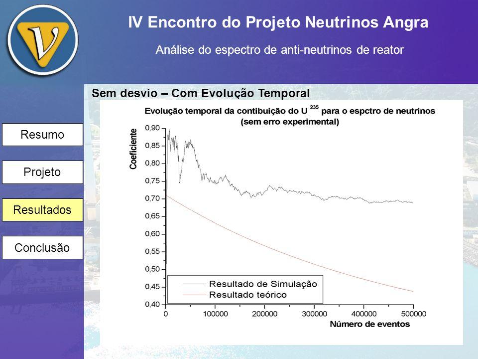 IV Encontro do Projeto Neutrinos Angra Análise do espectro de anti-neutrinos de reator Resumo Projeto Resultados Conclusão Sem desvio – Com Evolução Temporal