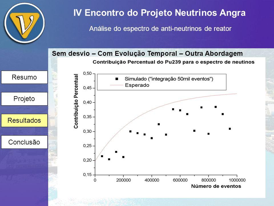 IV Encontro do Projeto Neutrinos Angra Análise do espectro de anti-neutrinos de reator Resumo Projeto Resultados Conclusão Sem desvio – Com Evolução Temporal – Outra Abordagem