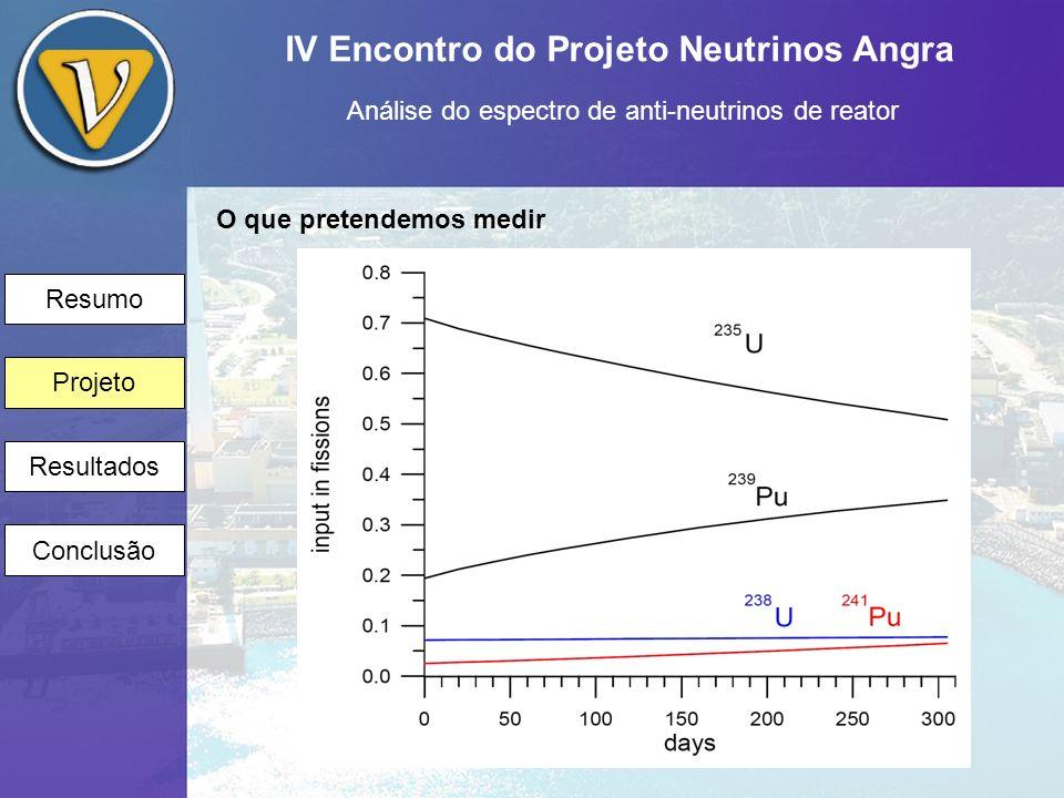 IV Encontro do Projeto Neutrinos Angra Análise do espectro de anti-neutrinos de reator Resumo Projeto Resultados Conclusão Simulação - Implementação do espectro misturado dos neutrinos do U 235, Pu 239 e Pu 241 - Implementação da evolução temporal - Implementação de erros experimentais - Análise dos dados de simulação