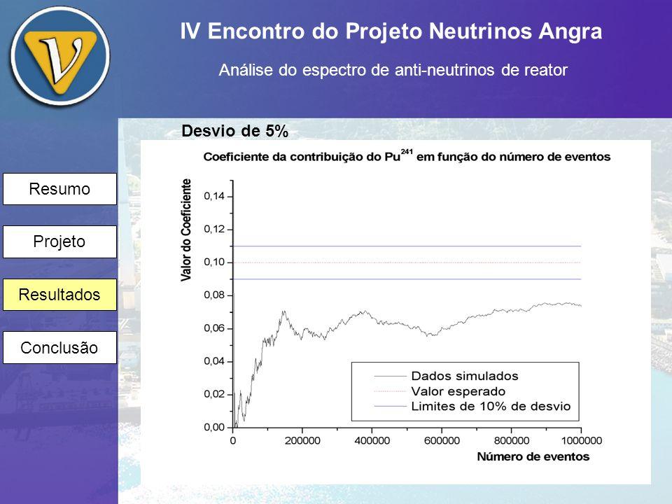 IV Encontro do Projeto Neutrinos Angra Análise do espectro de anti-neutrinos de reator Resumo Projeto Resultados Conclusão Desvio de 5%