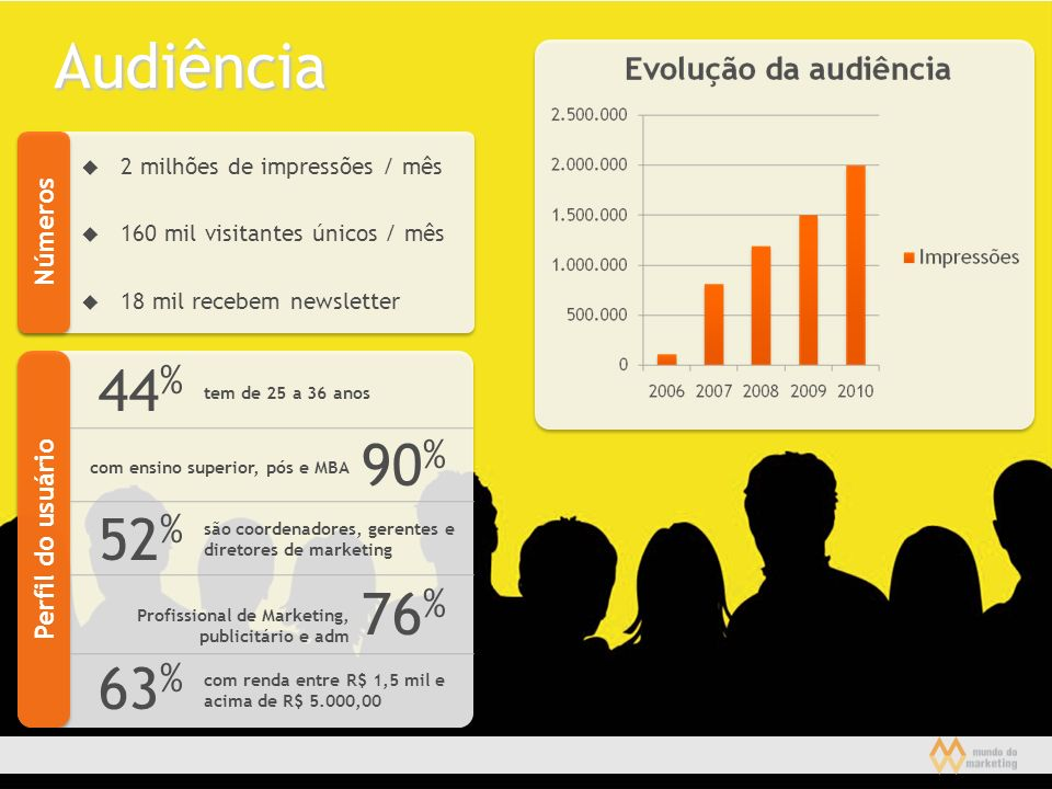 2 milhões de impressões / mês 160 mil visitantes únicos / mês 18 mil recebem newsletter Números Perfil do usuário 44 % tem de 25 a 36 anos 90 % com en