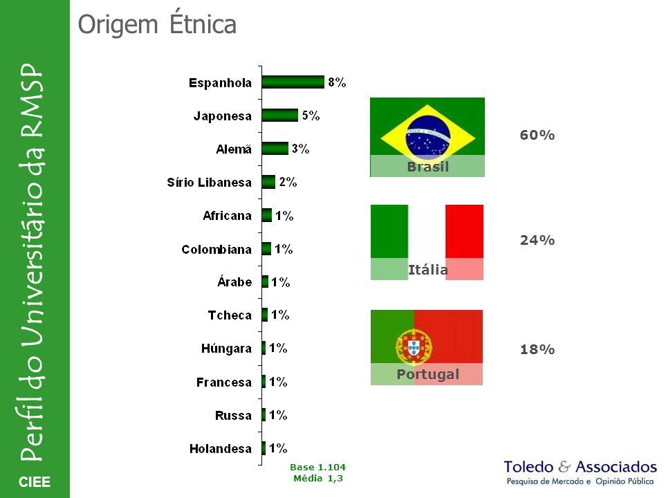 CIEE Perfil do Universitário da RMSP Origem Étnica 60% 24% 18% Base 1.104 Média 1,3 Brasil Itália Portugal