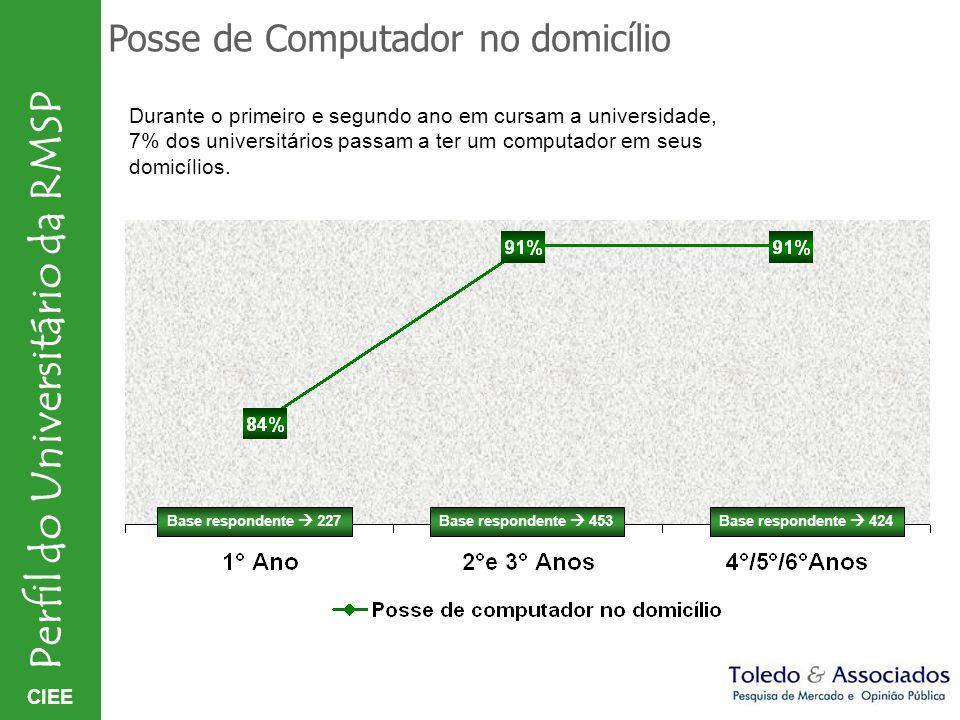 CIEE Perfil do Universitário da RMSP Posse de Computador no domicílio Base respondente 227Base respondente 453Base respondente 424 Durante o primeiro