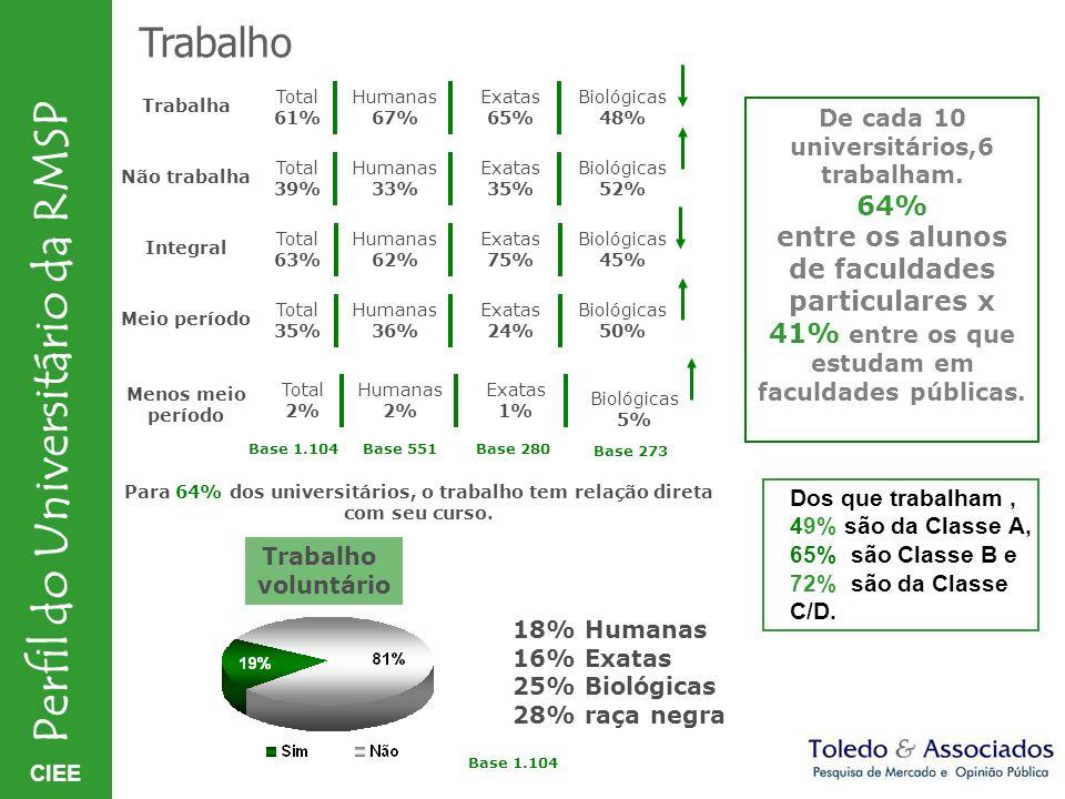 CIEE Perfil do Universitário da RMSP Trabalho Trabalha Não trabalha Integral Meio período Total 61% Humanas 67% Exatas 65% Biológicas 48% Total 39% Hu