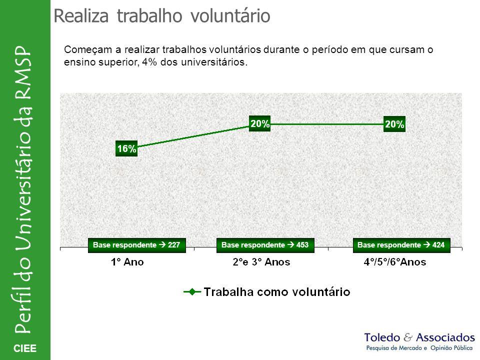 CIEE Perfil do Universitário da RMSP Realiza trabalho voluntário Base respondente 227Base respondente 453Base respondente 424 Começam a realizar traba