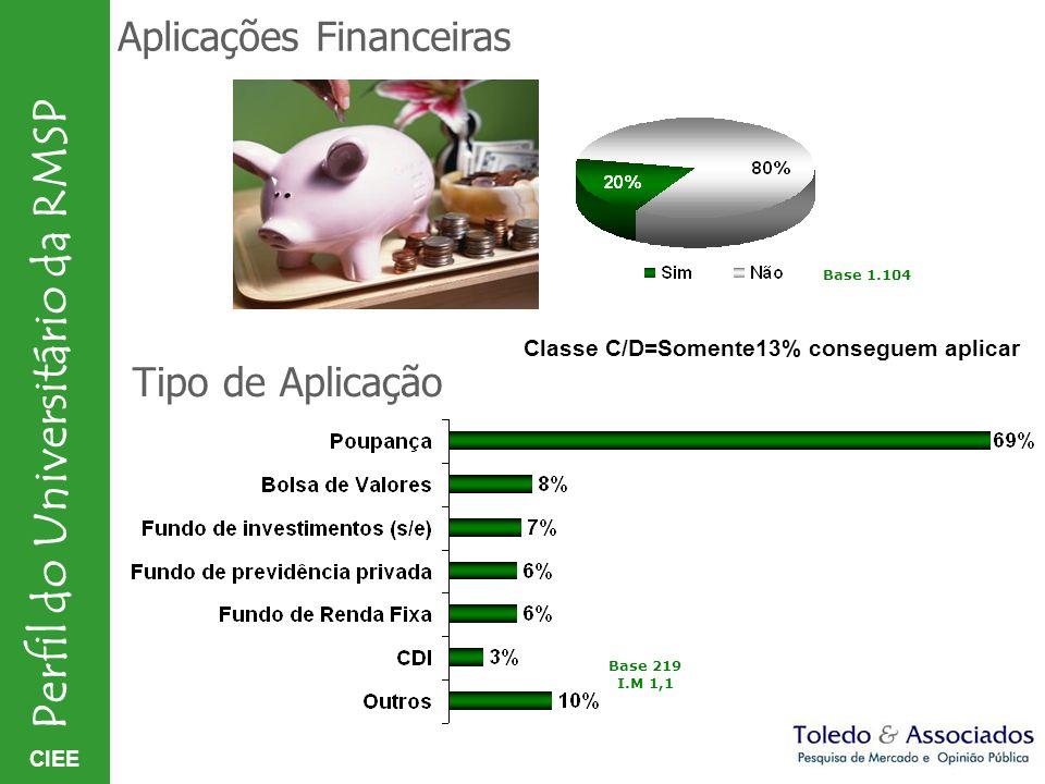 CIEE Perfil do Universitário da RMSP Aplicações Financeiras Tipo de Aplicação Base 1.104 Base 219 I.M 1,1 Classe C/D=Somente13% conseguem aplicar