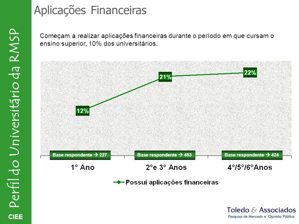 CIEE Perfil do Universitário da RMSP Aplicações Financeiras Base respondente 227Base respondente 453Base respondente 424 Começam a realizar aplicações