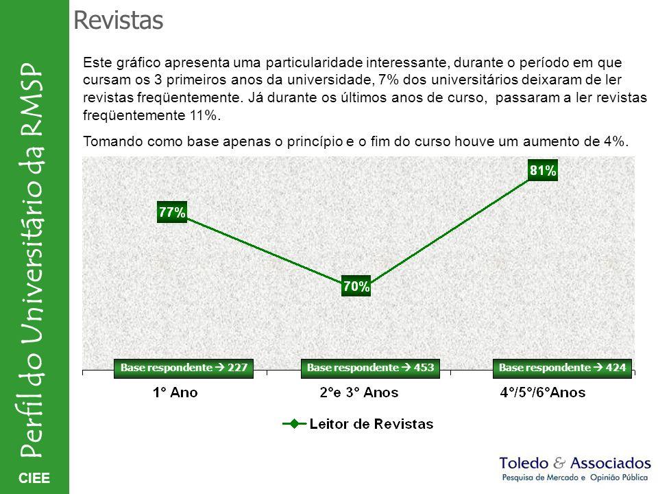 CIEE Perfil do Universitário da RMSP Revistas Base respondente 227Base respondente 453Base respondente 424 Este gráfico apresenta uma particularidade