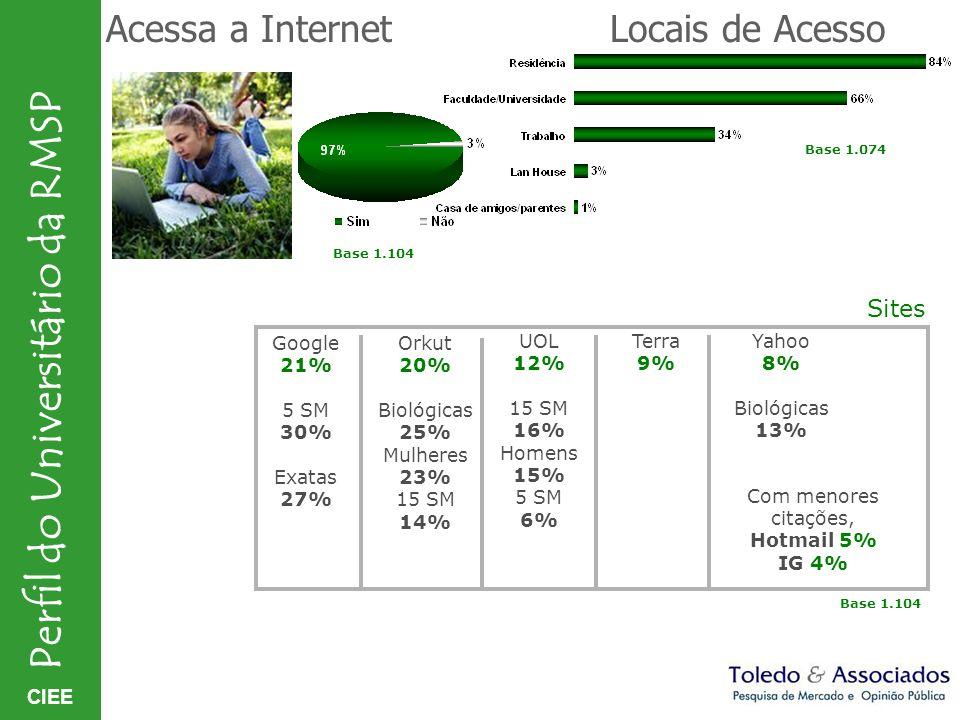 CIEE Perfil do Universitário da RMSP Acessa a InternetLocais de Acesso Base 1.104 Base 1.074 Terra 9% Yahoo 8% Biológicas 13% Google 21% 5 SM 30% Exat
