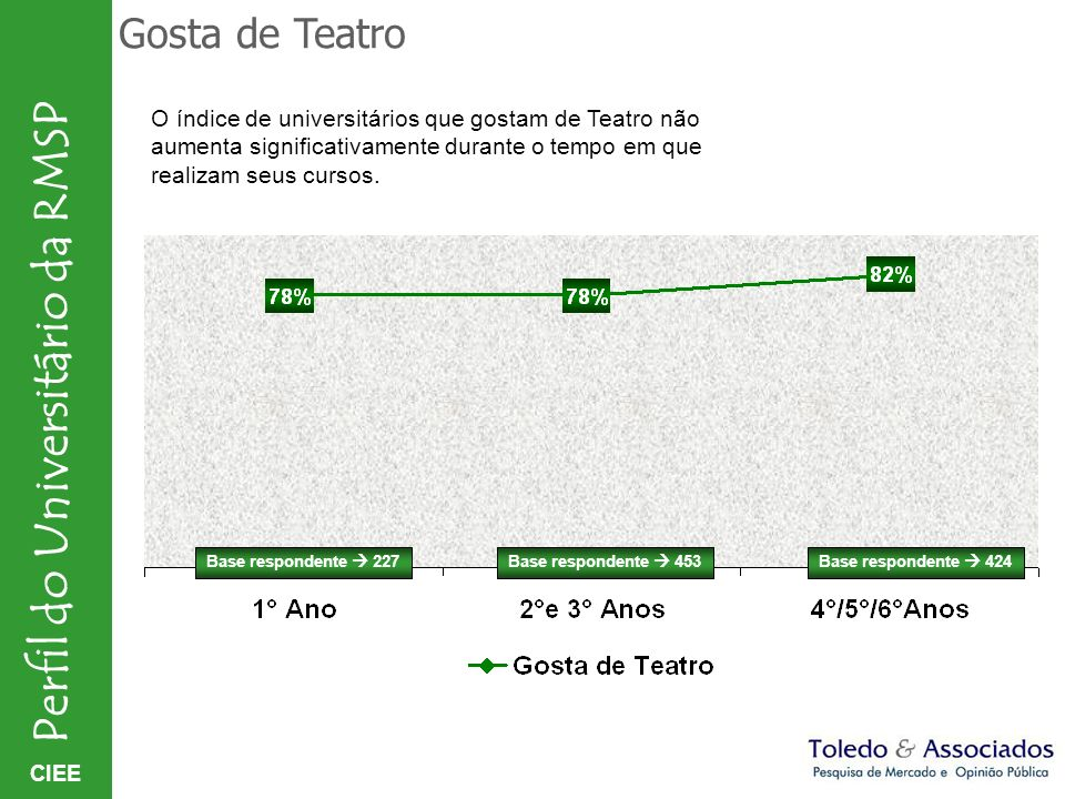 CIEE Perfil do Universitário da RMSP Gosta de Teatro Base respondente 227Base respondente 453Base respondente 424 O índice de universitários que gosta