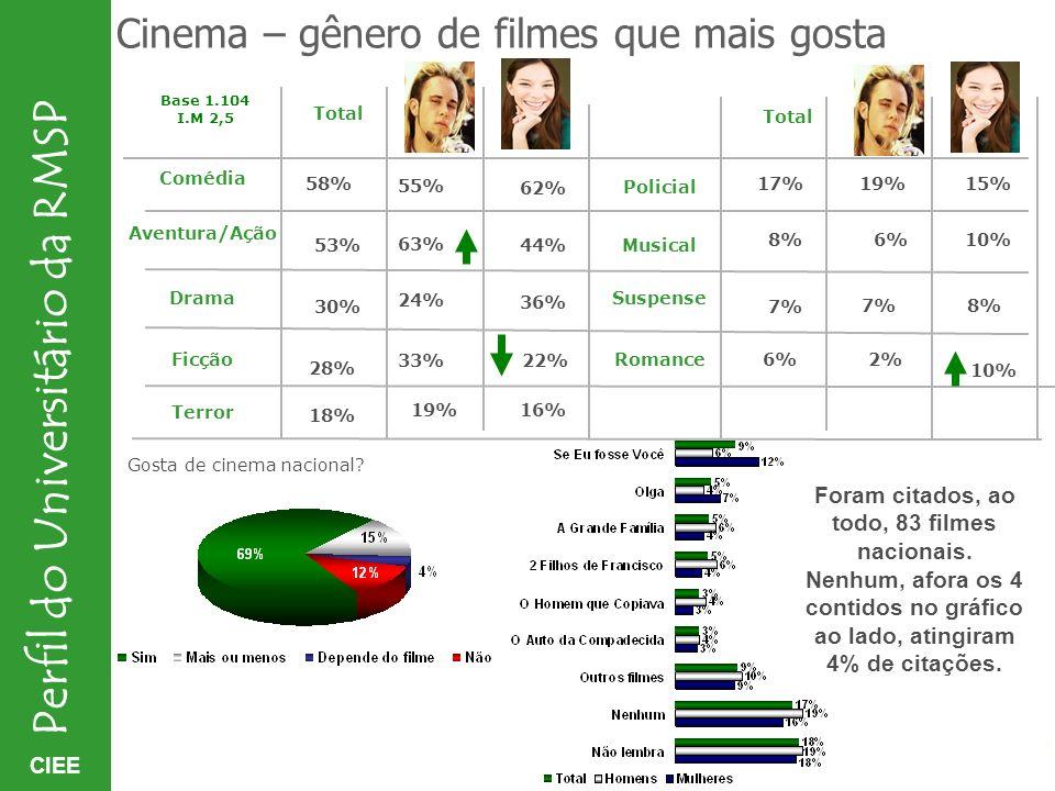 CIEE Perfil do Universitário da RMSP Cinema – gênero de filmes que mais gosta Gosta de cinema nacional? Foram citados, ao todo, 83 filmes nacionais. N