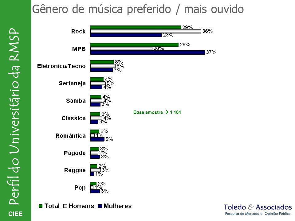 CIEE Perfil do Universitário da RMSP Gênero de música preferido / mais ouvido Base amostra 1.104