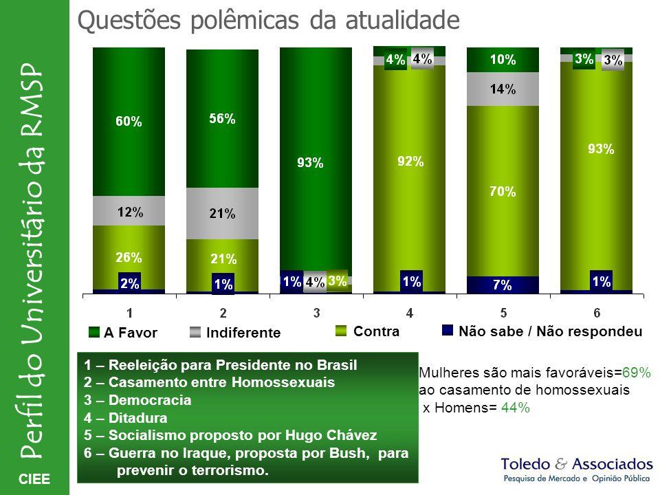 CIEE Perfil do Universitário da RMSP 1 – Reeleição para Presidente no Brasil 2 – Casamento entre Homossexuais 3 – Democracia 4 – Ditadura 5 – Socialis
