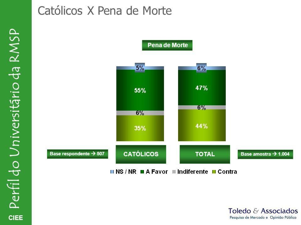 CIEE Perfil do Universitário da RMSP Católicos X Pena de Morte TOTALCATÓLICOS Base amostra 1.004 Base respondente 507 Pena de Morte