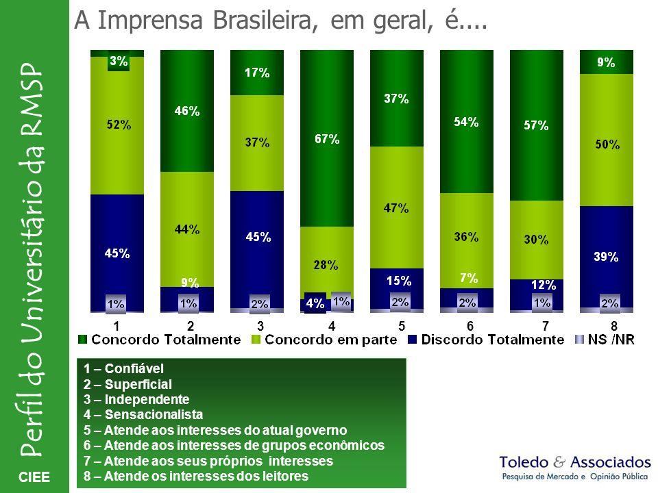 CIEE Perfil do Universitário da RMSP A Imprensa Brasileira, em geral, é.... 1 – Confiável 2 – Superficial 3 – Independente 4 – Sensacionalista 5 – Ate