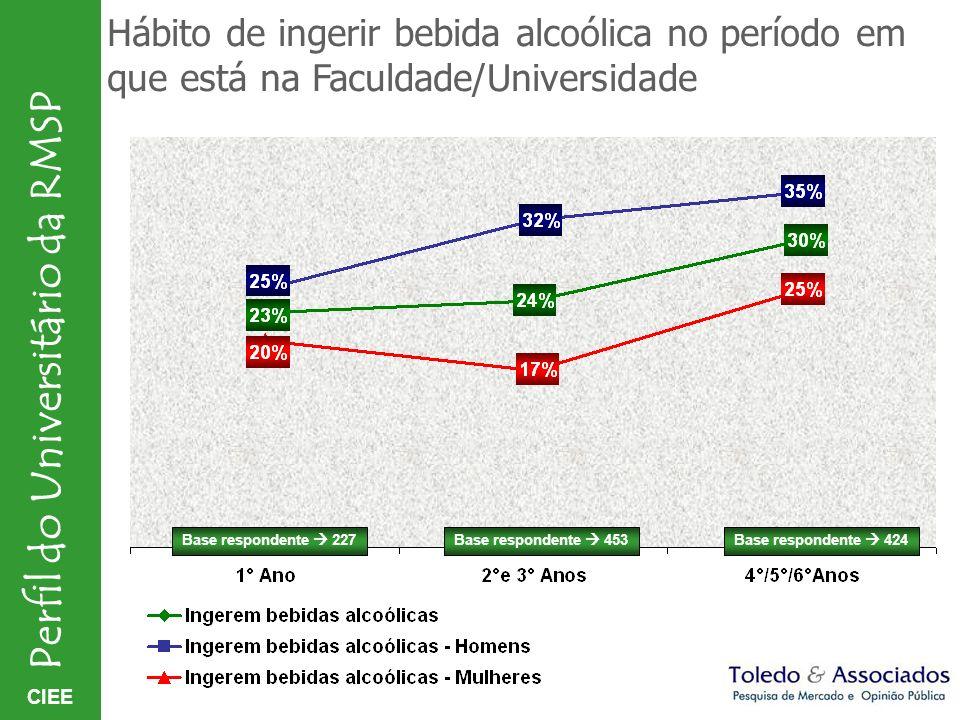 CIEE Perfil do Universitário da RMSP Hábito de ingerir bebida alcoólica no período em que está na Faculdade/Universidade Base respondente 227Base resp