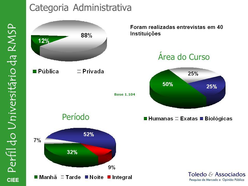 CIEE Perfil do Universitário da RMSP Pretende:Negócio próprio ou executivo/empregado.