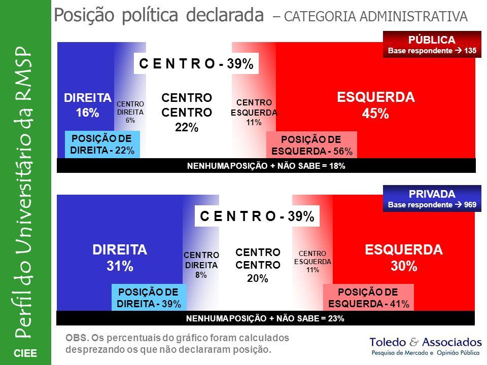 CIEE Perfil do Universitário da RMSP CENTRO 20% ESQUERDA 30% Posição política declarada – CATEGORIA ADMINISTRATIVA CENTRO 22% ESQUERDA 45% CENTRO ESQU