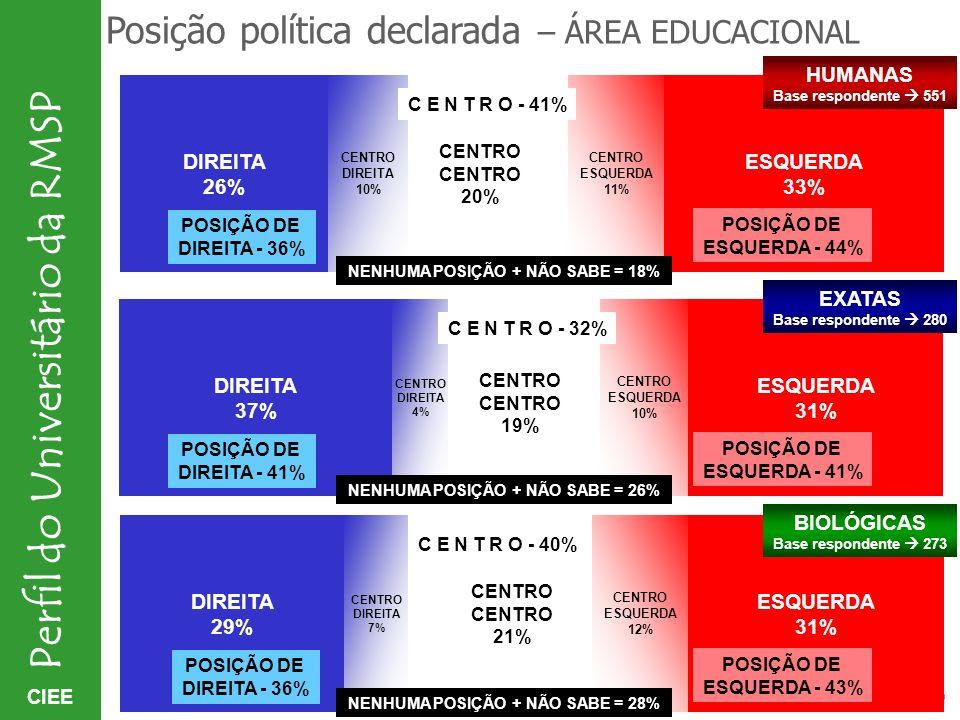 CIEE Perfil do Universitário da RMSP CENTRO 20% Posição política declarada – ÁREA EDUCACIONAL ESQUERDA 33% CENTRO ESQUERDA 11% DIREITA 26% POSIÇÃO DE