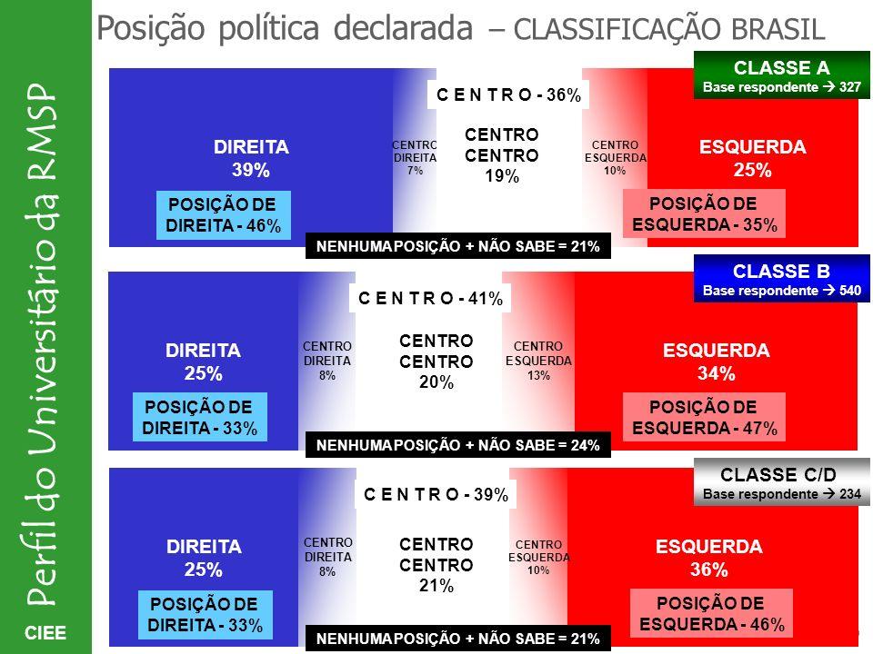 CIEE Perfil do Universitário da RMSP Posição política declarada – CLASSIFICAÇÃO BRASIL ESQUERDA 25% CENTRO ESQUERDA 10% DIREITA 39% POSIÇÃO DE DIREITA