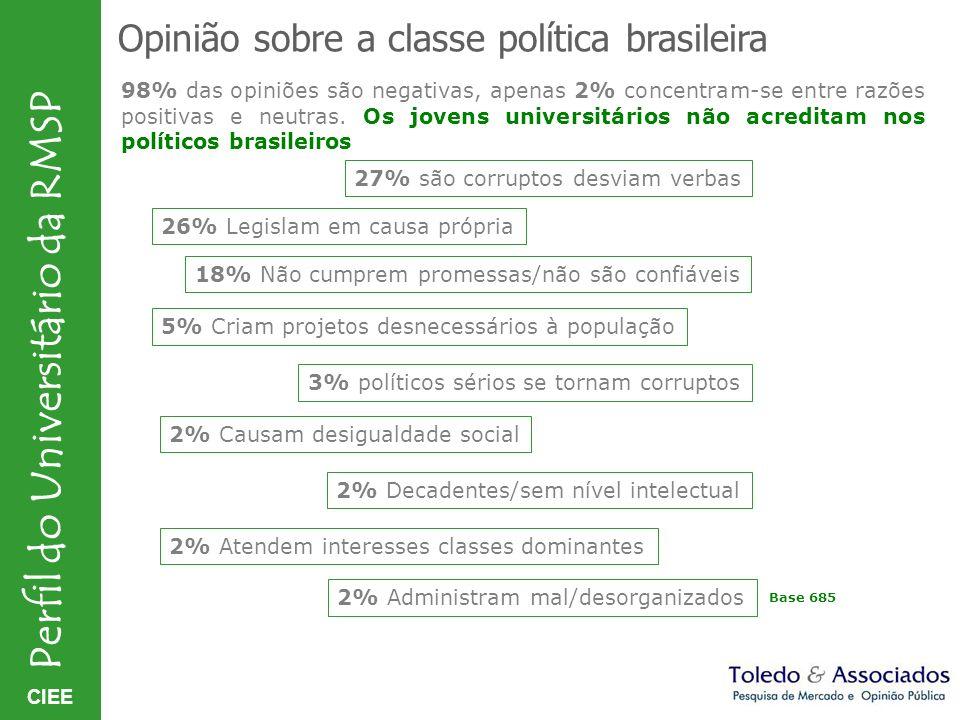 CIEE Perfil do Universitário da RMSP Opinião sobre a classe política brasileira 98% das opiniões são negativas, apenas 2% concentram-se entre razões p